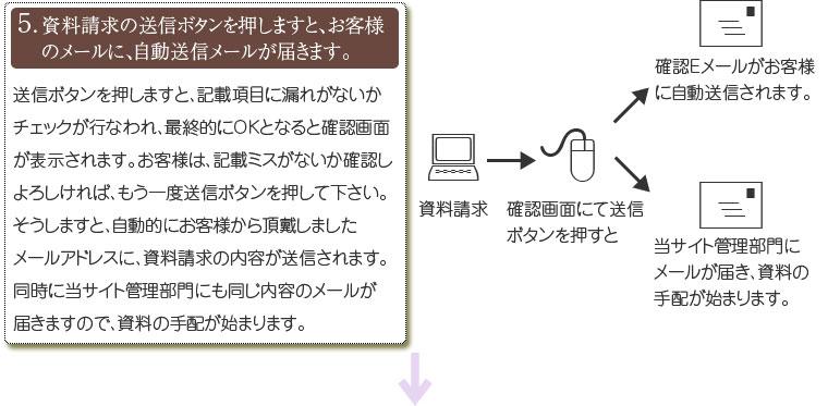 資料請求の送信ボタンを押しますと、お客様のメールに、自動送信メールが届きます。